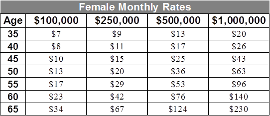 Sample life insurance  rates female